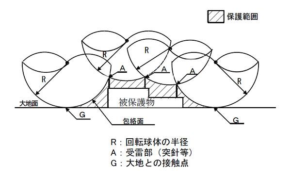 解説図 回転球体法