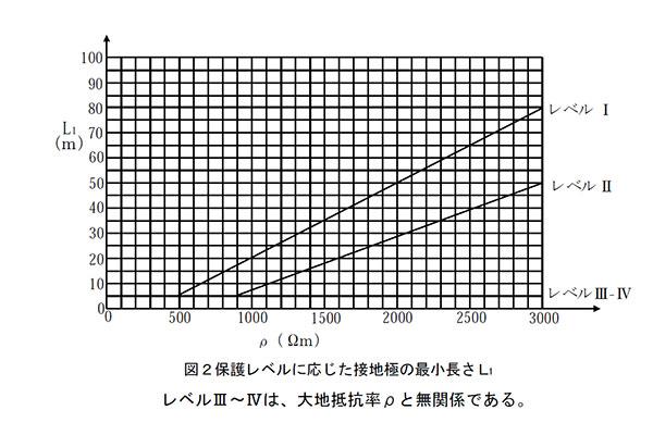 解説図 A型接地極